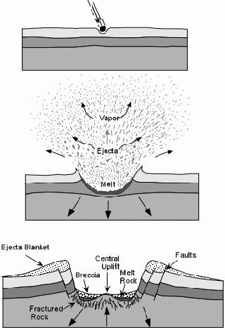 crater formation diagrams all wiring diagram How Did Craters Form