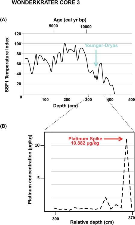 Temperature index (SSF1) based on multivariate analysis of pollen spectra in Core 3 fromWonderkrater, South Africa (Scott&Thackeray 1987; Thackeray 2018). An unambiguous platinum spike (B) is documented in sample 5614 at a depth of 360 cm (Table 1). A subsequent drop in temperature at the time of the Younger Dryas interrupts global postglacial warming.